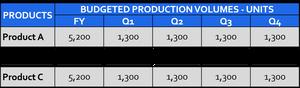 Throughput Accounting - Profitability - Budget data