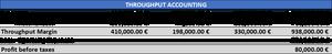 Throughput accounting - TA Company PL Year 3