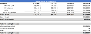 Traditional accounting - TR Company PL year 1