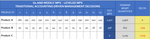 Throughput Accounting Profitability - SOP DATA - Level MPS - Traditional accounting