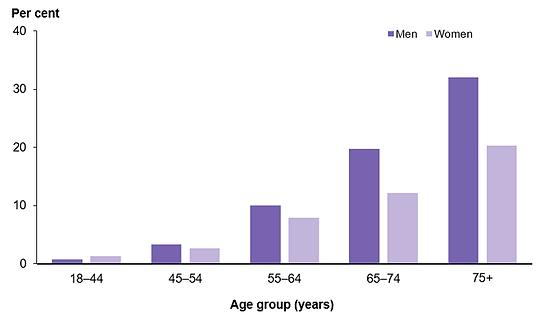 Figure-1-Prevalence-of-self-reported-hea