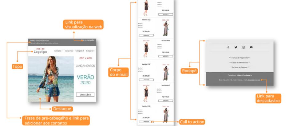 E-mail marketing para e-commerce: Como criar peças de e-mail que convertem