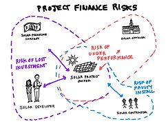 solar-project-finance-risks-min.jpg
