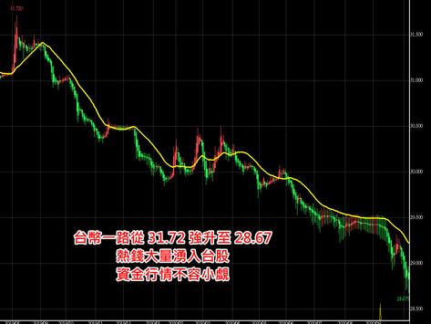 台幣強升創高,台股資金行情不容小覷