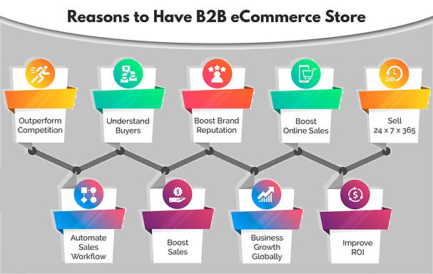 reasons-your-b2b-business-needs-sell-online.jpg