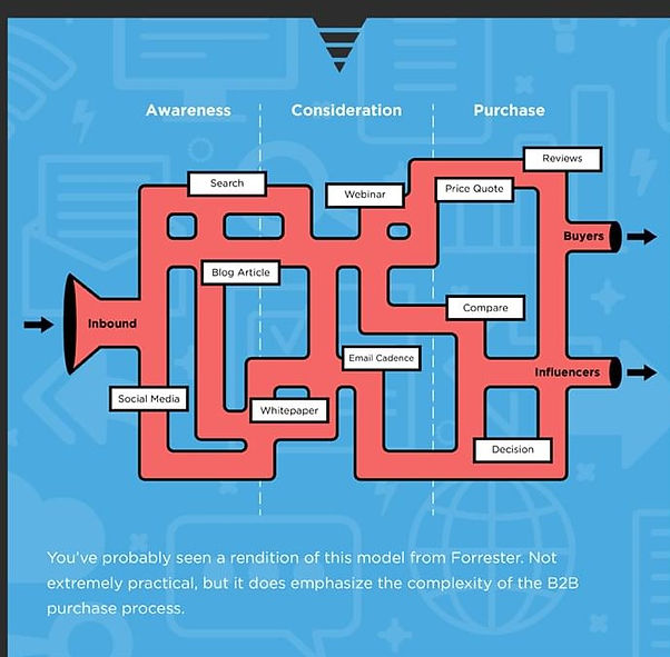 reinterpretations-sales-marketing-funnel-infographic (2).jpg