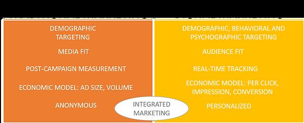 traditional-marketing-02-traditional-vs-digita.width-800.png