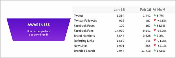 marketing-kpi-examples-brand-awareness-metric.png