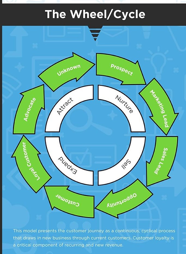 reinterpretations-sales-marketing-funnel-infographic (1).jpg
