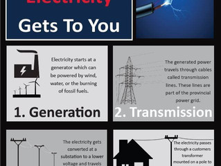 Have You Ever Wondered How Electricity Gets To You?