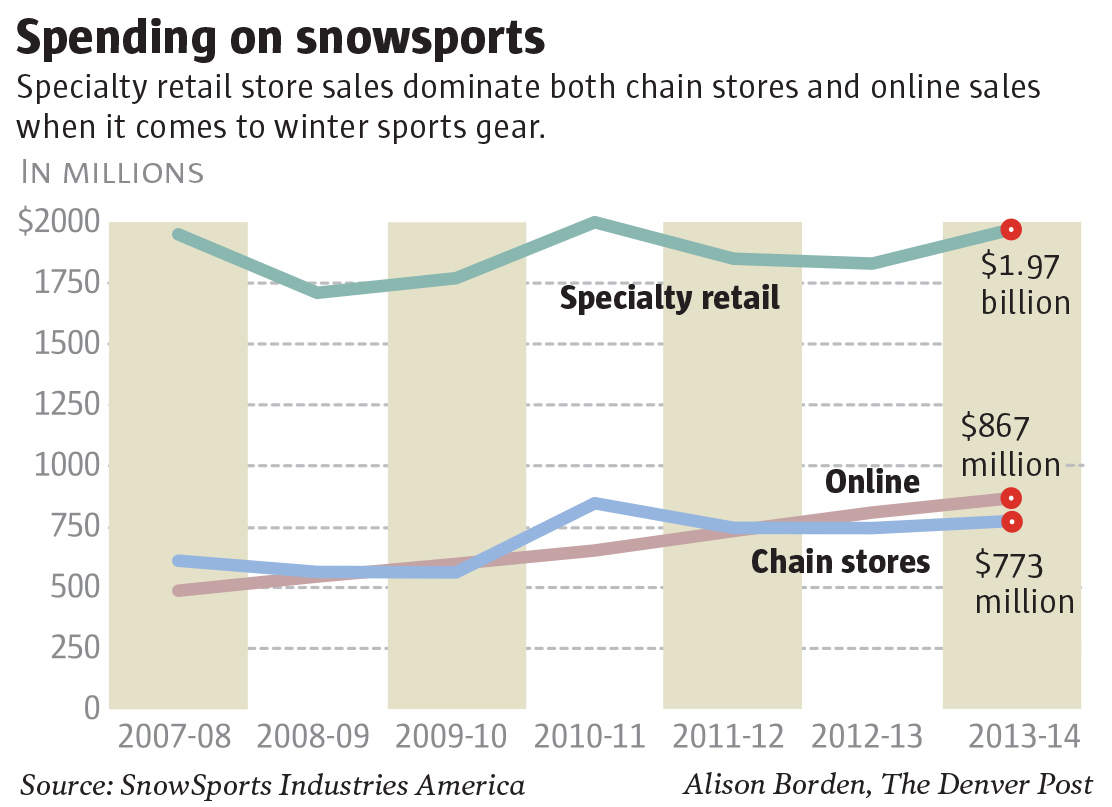 Spending on snow sports