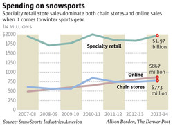 Spending on snow sports
