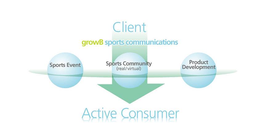 スポーツマーケティング