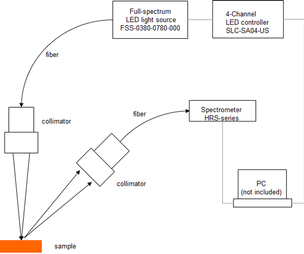 Mightex-Reflectance-Measurement-Solution
