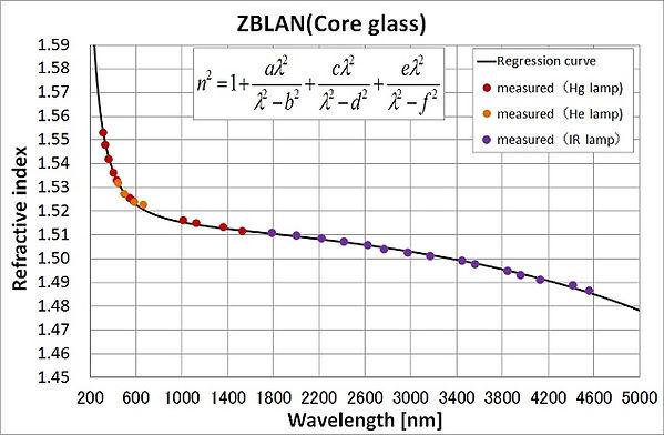 n-ZBLAN-E.jpg