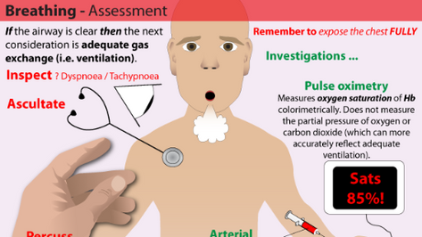 Breathing Assessment in Trauma