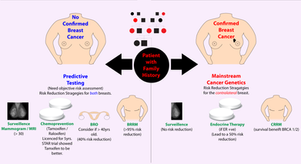 Managing Familial Breast Cancer