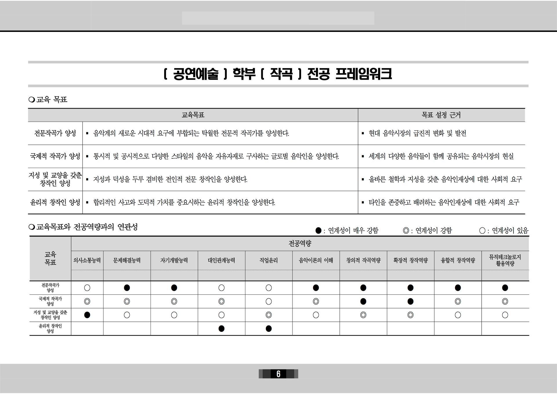 [공연예술학부 2020] 전공 프레임워크6.png