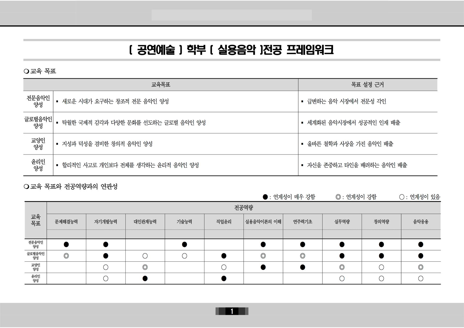[공연예술학부 2020] 전공 프레임워크1.png