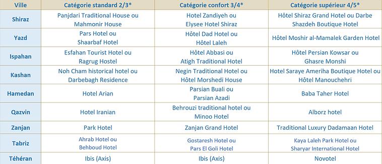 Hotels_CP_De_la_Perse_antique_à_l'Azerba