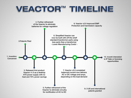 Learn About Revolutionary VEACTOR™