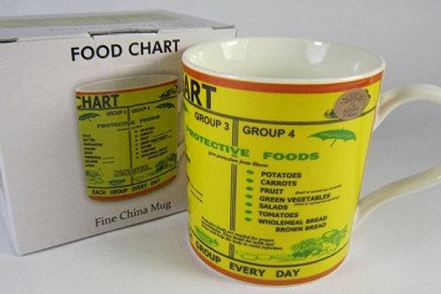 Educational Food Chart Mug. Food Chart Fine China Mug in gift box. Microwaveand dishwasher safe.