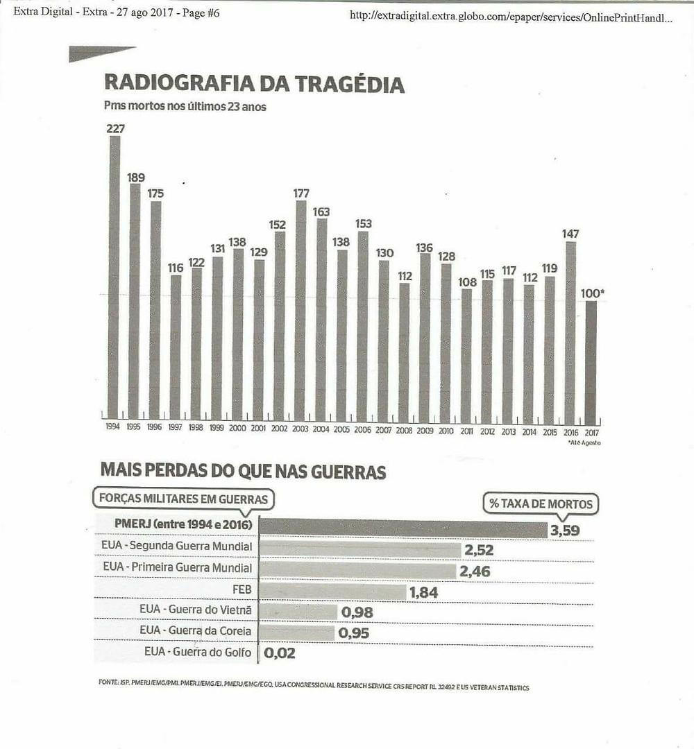 radiografia da tragedia carioca