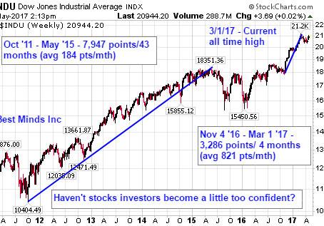 Investors Rude Awakening