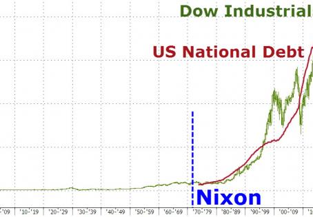 Dow 20k Faces Economic Reality & VIX