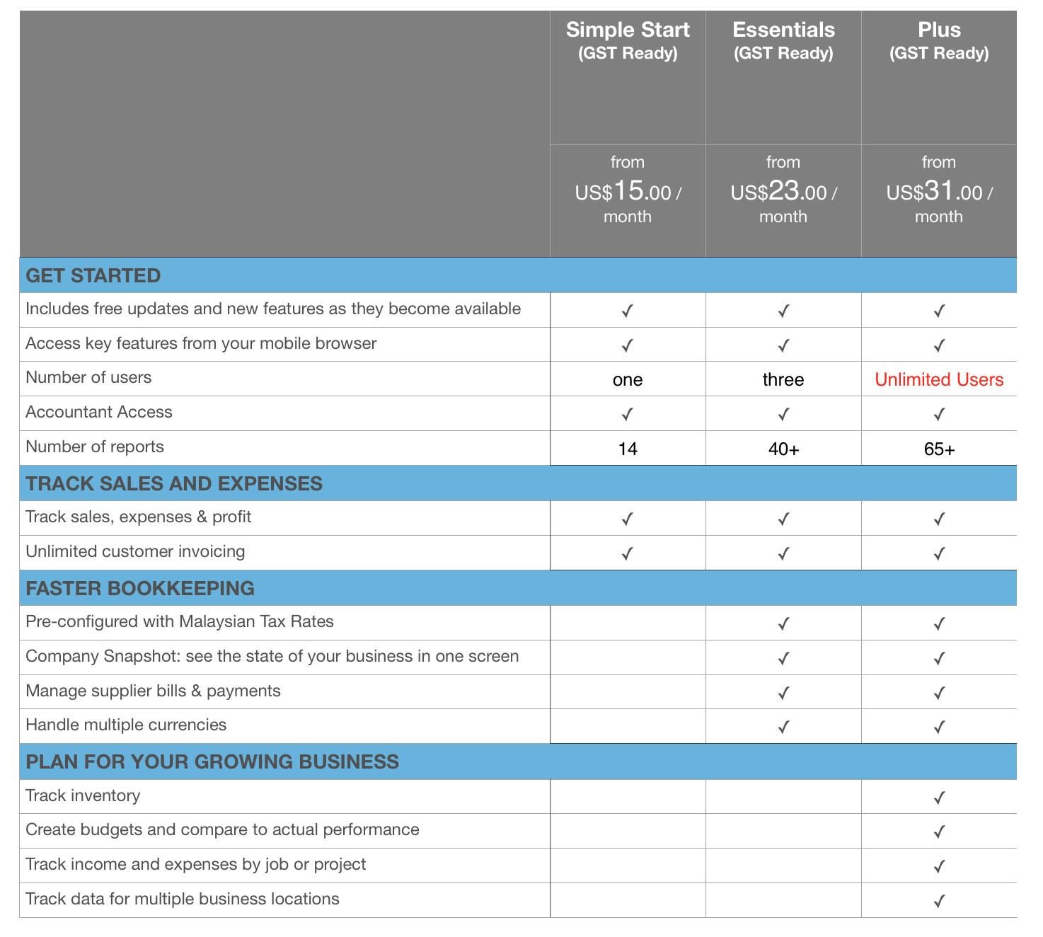 Quickbooks Online Comparison