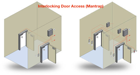 Interlocking Door Access System