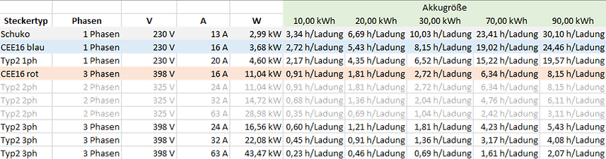 Ladezeiten Tabelle.png