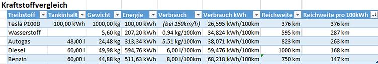 Vergleich Reichweite kWh.png