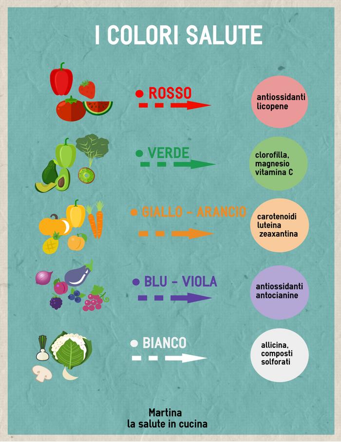 Mangiane di tutti i colori!