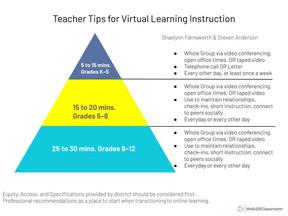Teacher Tips For Virtual Learning Instruction