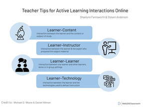 Teacher Tips For Active Learning Interactions Online
