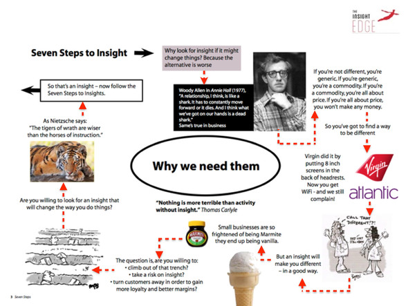 7 Steps to Insight