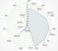 NSIP EBV Percentiles - GBR 8005