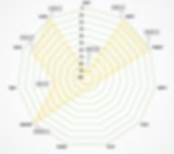 NSIP EBV Percentiles - BUL 18403