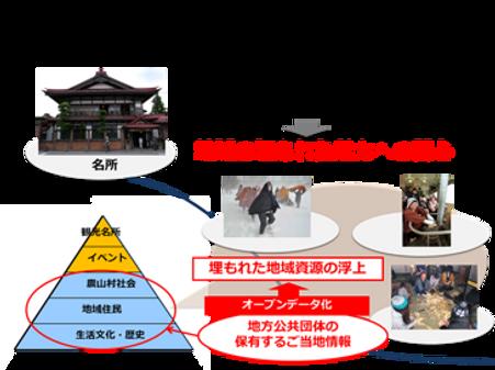 観光クラウド紹介-背景.png