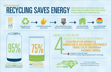 recycling saves energy.PNG