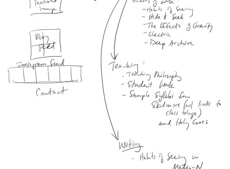 Notes on website