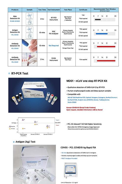 Covid19 Corona Tests