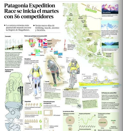 Infografía La Tercera