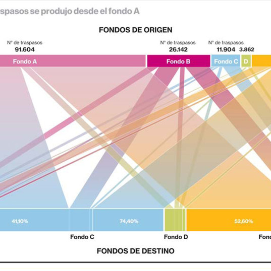 Infografía PULSO, cambios Fondos AFP