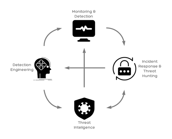 SOC Components.png