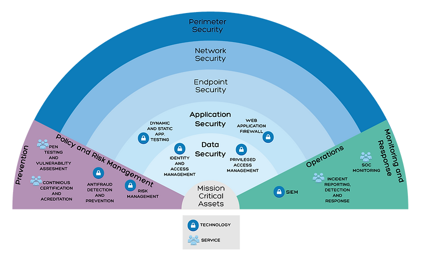 SECURITY LAYERS V4.png