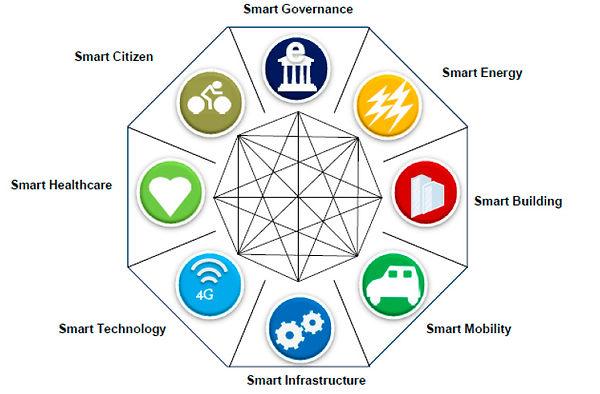 Gráfico sobre ámbitos que definen una Smart City