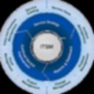 Grafico ITSM