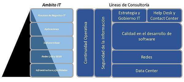 Ámbito IT y líneas de consultoría, gráfico